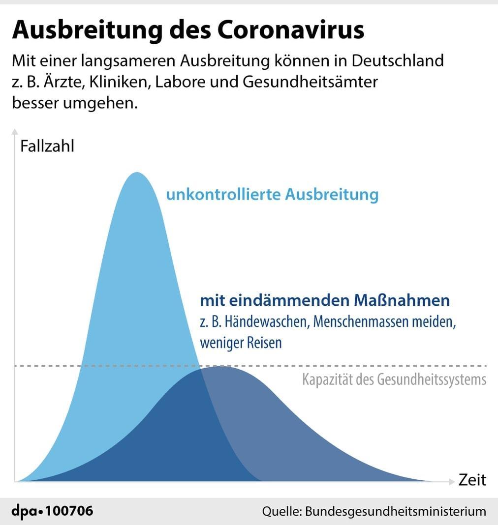 Ausbreitung des Coronavirus Grafik