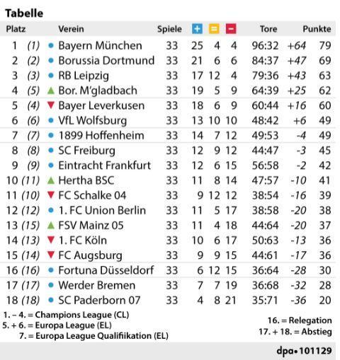Bundesliga Tabelle vor dem 34. Spieltag
