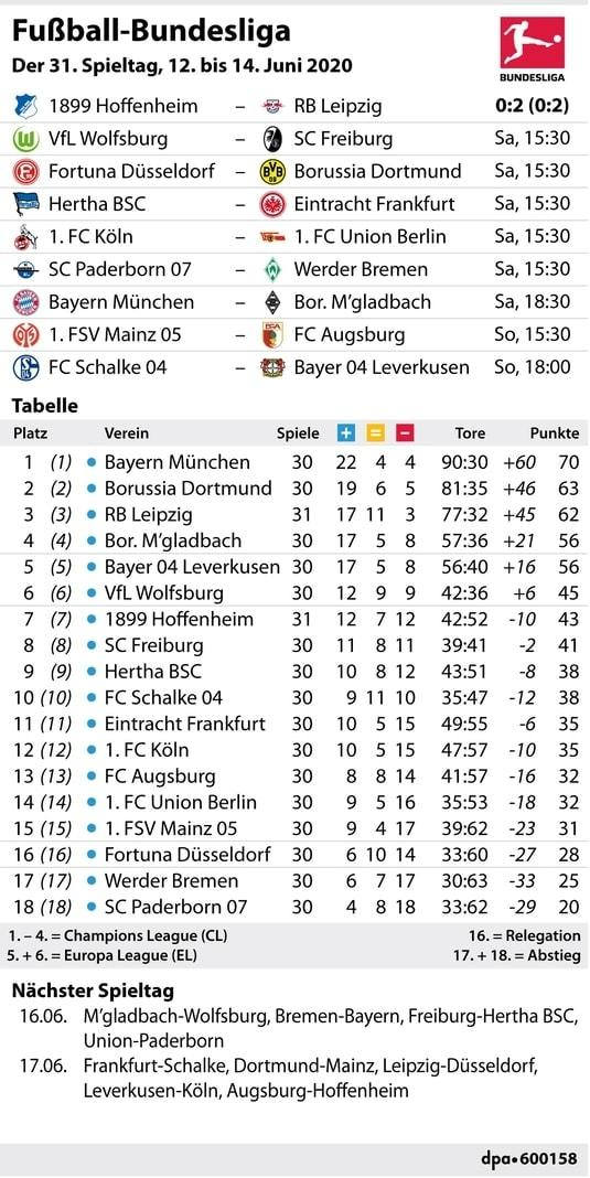 Bundesliga Ergebnisse Tipps