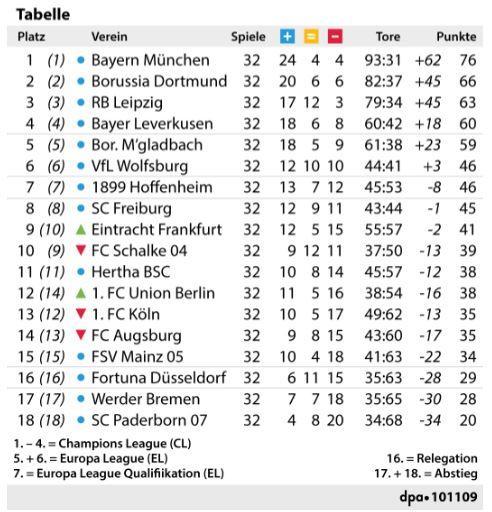 Bundesliga Tabelle vor dem 33. Spieltag