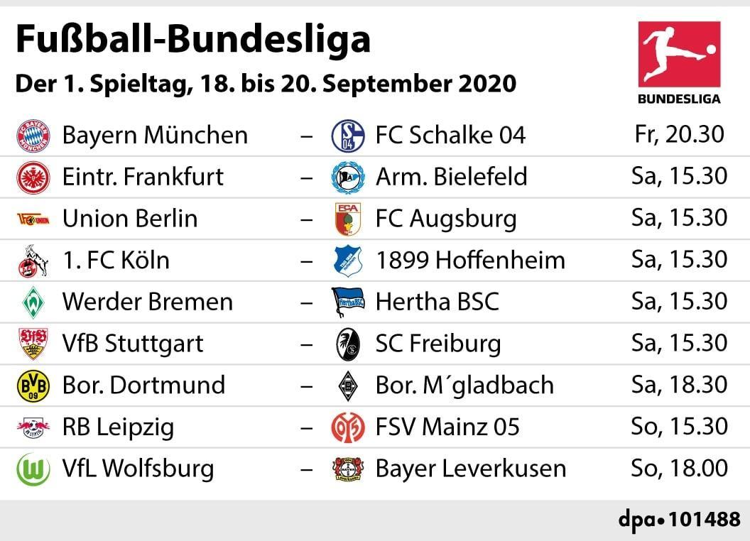Tabelle 1 Bundesliga 2021