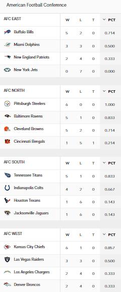 AFC Standings Week 7 Sonntag