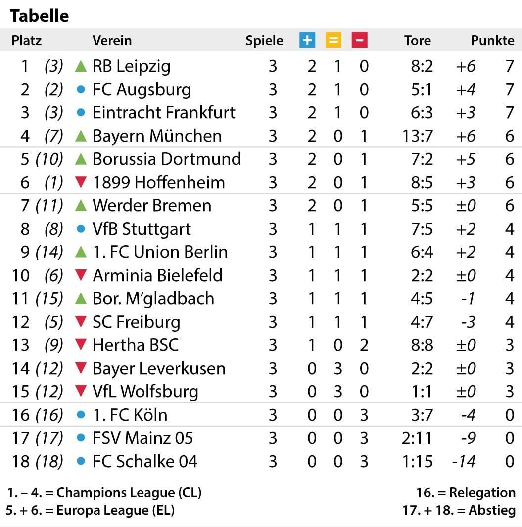 Bundesliga-Tabelle 3. Spieltag