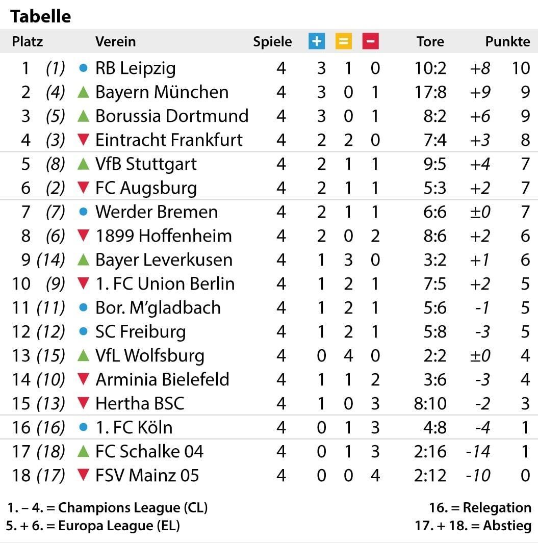 Bundesliga Tabelle 4. Spieltag