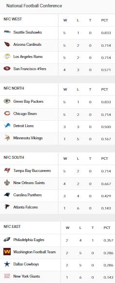 NFC Standings Week 7 NFL