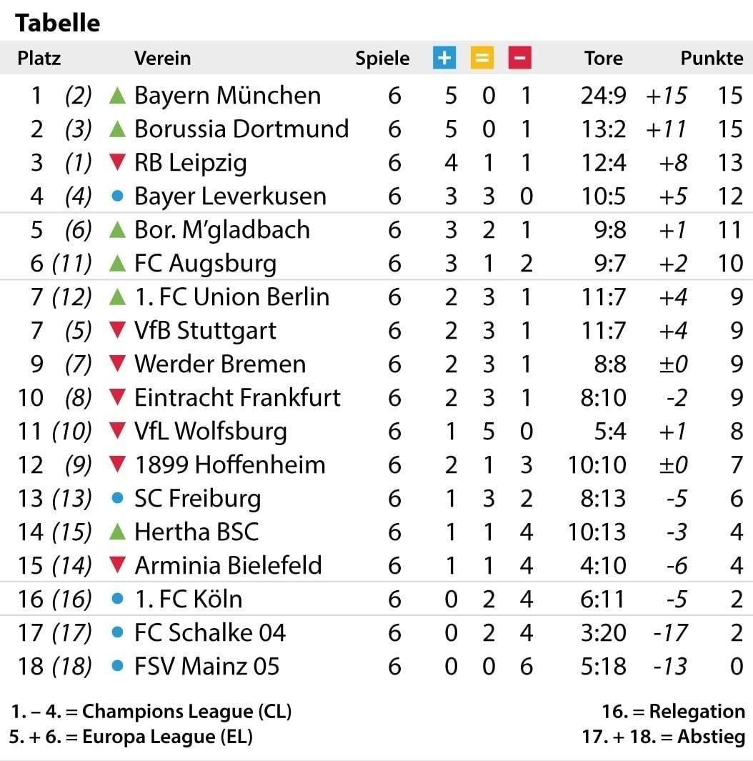 Bundesliga Tabelle 2021 16 Aktuell