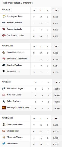 NFC Standings Week 11