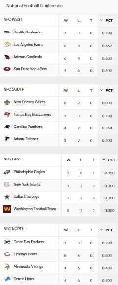 NFC Standings Week 11 Sonntag