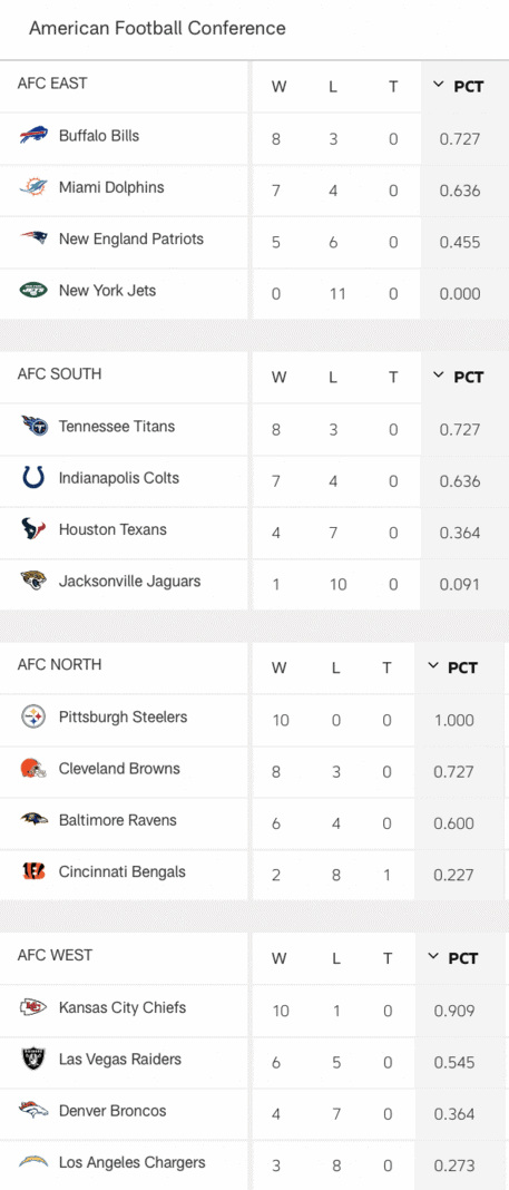 AFC Standings Week 12 Dienstag