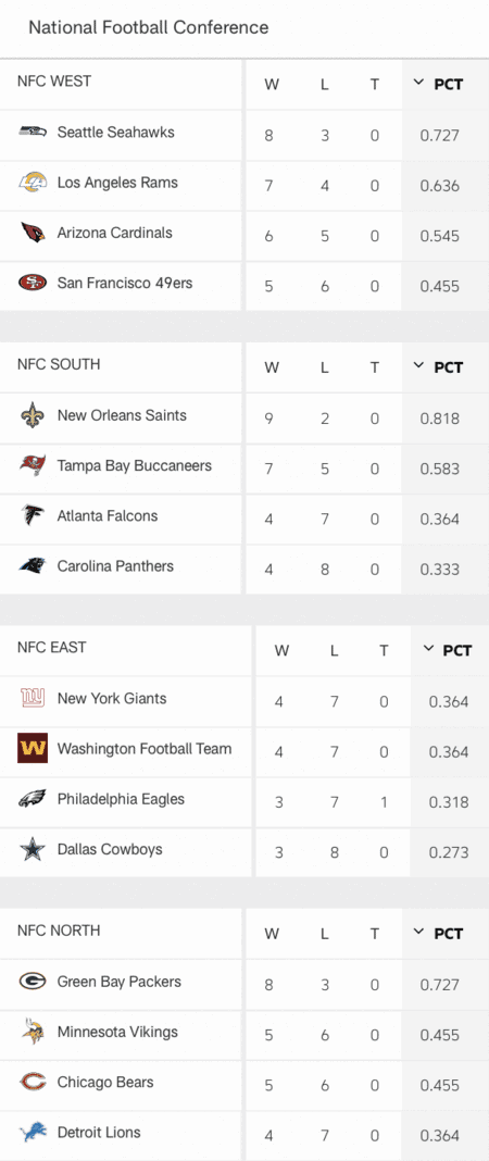 NFC Standings Week 12