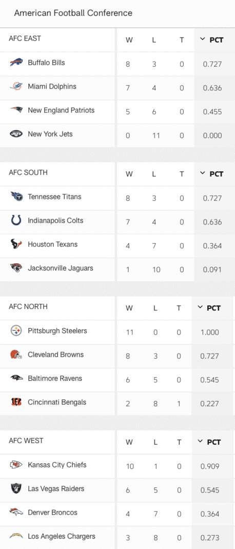 NFL AFC Standings Week 12