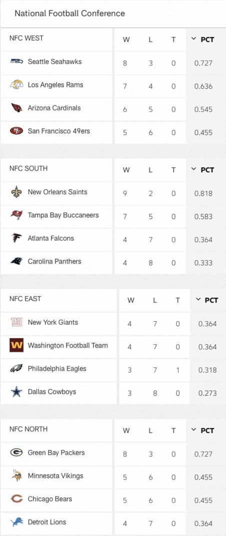NFL NFC Standings Week 12