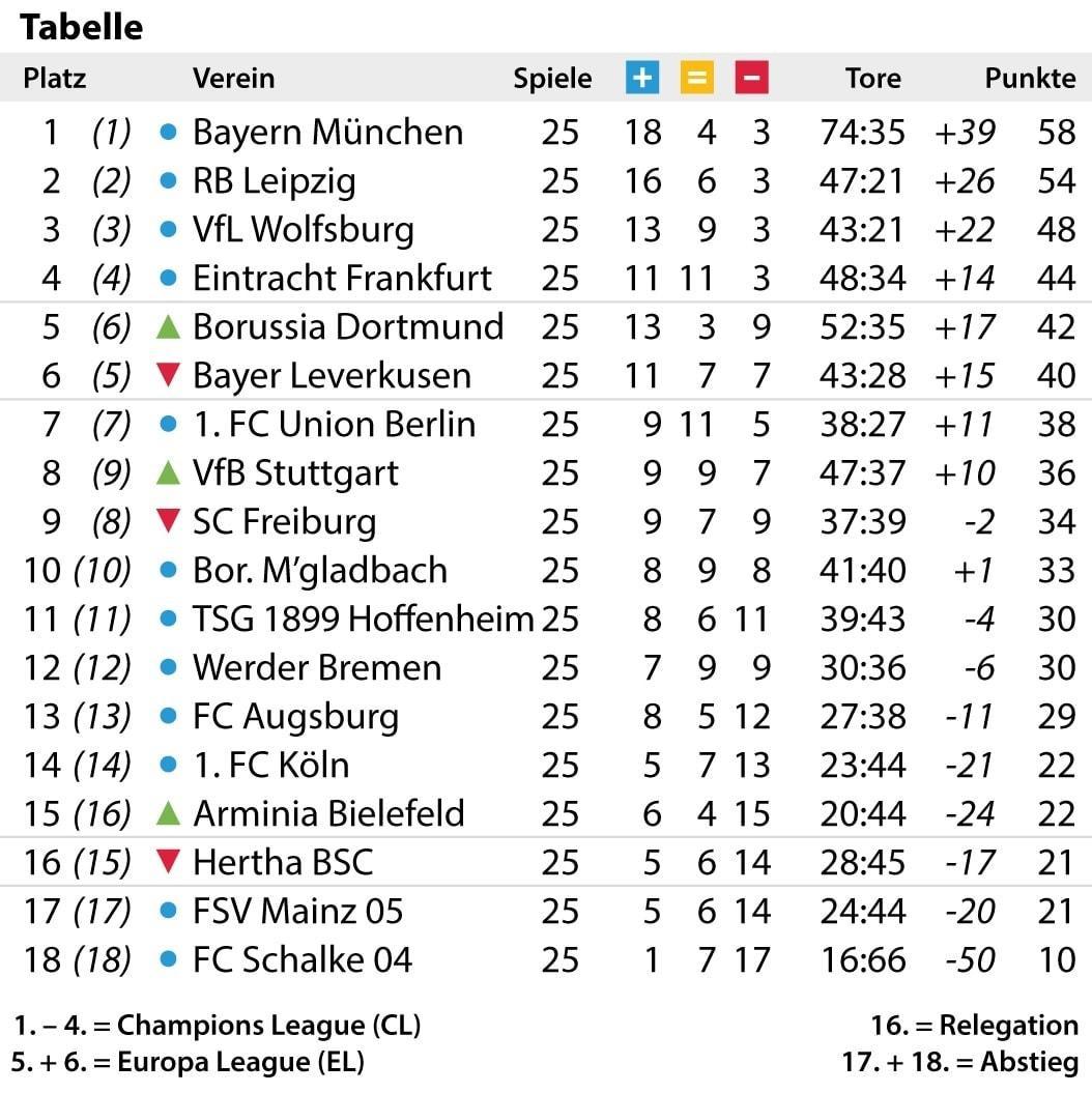 Bundesliga Tabelle 2021 Live