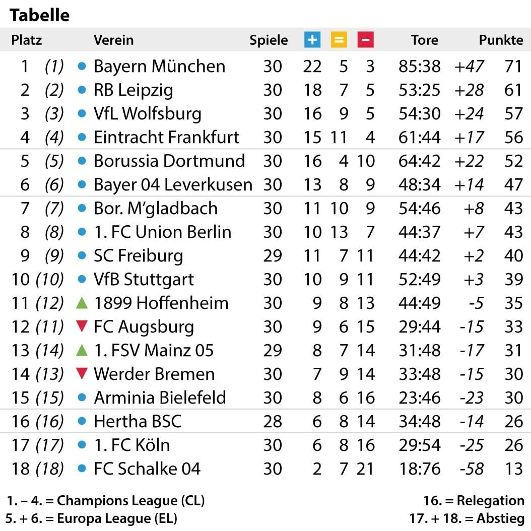 31 Spieltag Tabelle