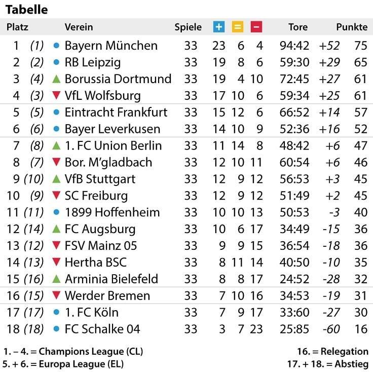 Bundesliga Tabelle vor 34. Spieltag