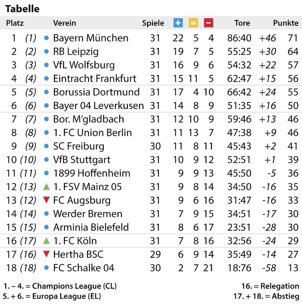Bundesliga Tabelle 31. Spieltag