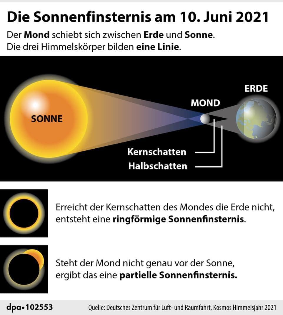Die Sonnenfinsternis am 10. Juni 2021 Grafik