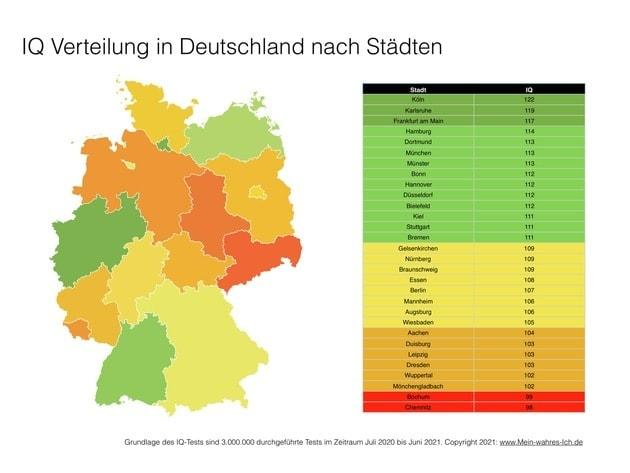 IQ-Test Deutschland