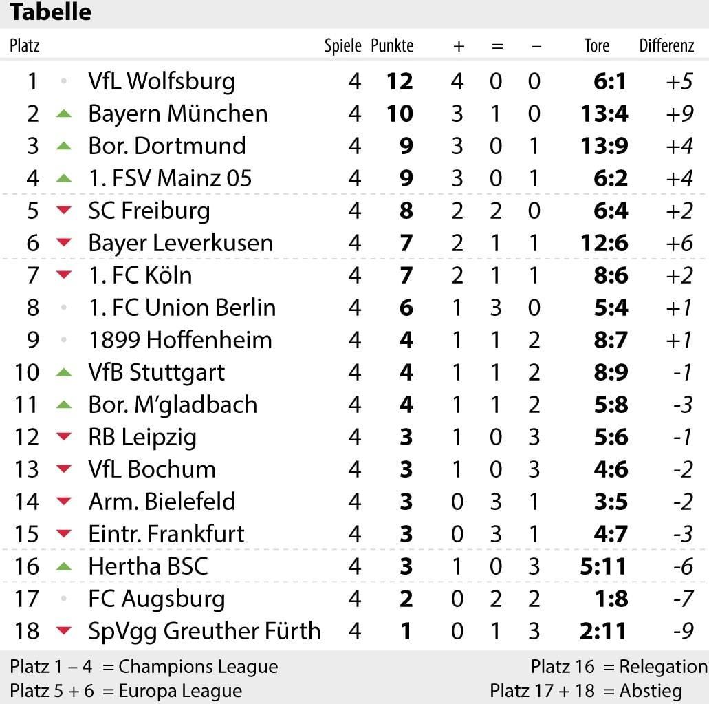 Bundesliga: Vorschau auf den 5. Spieltag (14.09.2021) Tabelle