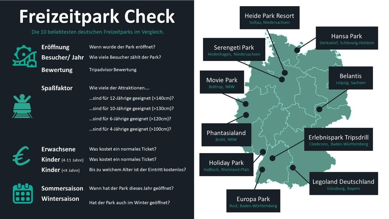 <p>Die zehn beliebtesten deutschen Freizeitparks unter der Lupe - eine Fotogalerie mit den wichtigsten Infos. Neben Bewertung