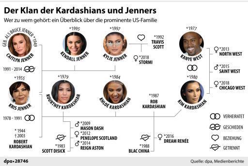 Familienstammbaum Kardashian Jenner